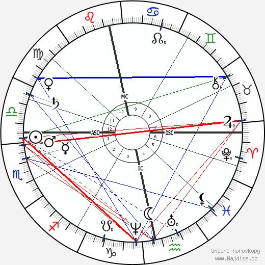 Alfred Nobel wikipedie wiki 2018, 2019 horoskop