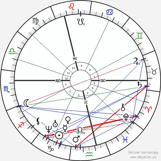 Alfred R. Wallace wikipedie wiki 2019, 2020 horoskop