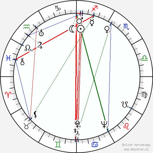Alfréd Radok wikipedie wiki 2018, 2019 horoskop