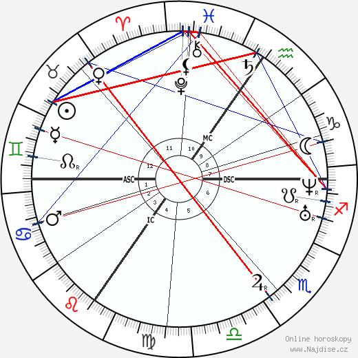 Alfred Rethel wikipedie wiki 2019, 2020 horoskop