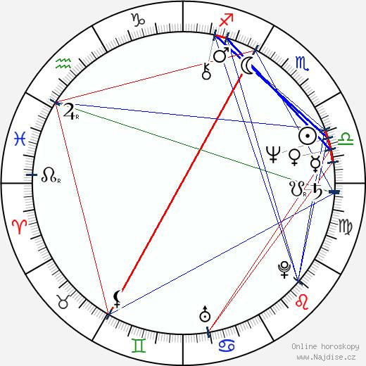 Alfréd Swan wikipedie wiki 2017, 2018 horoskop