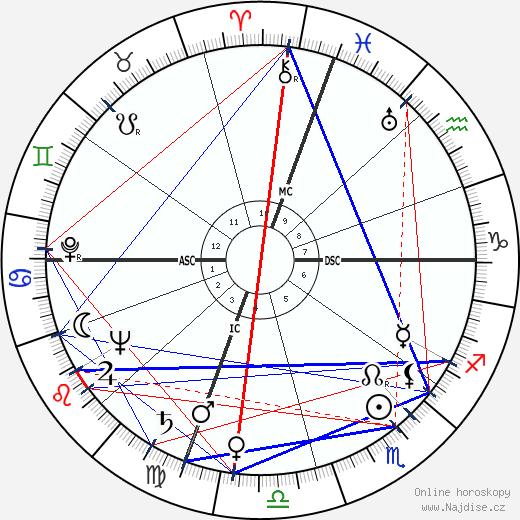 Alfred Thurl Jacobson wikipedie wiki 2018, 2019 horoskop