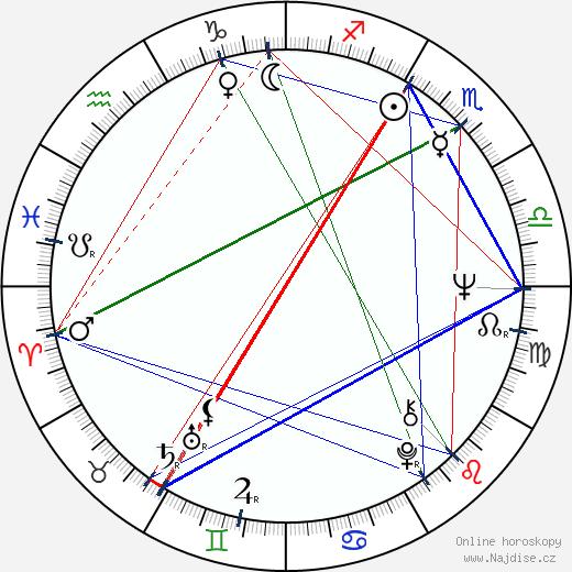 Alfredo Zacarías wikipedie wiki 2018, 2019 horoskop