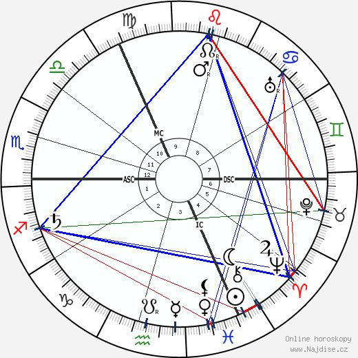 Algernon Blackwood wikipedie wiki 2018, 2019 horoskop