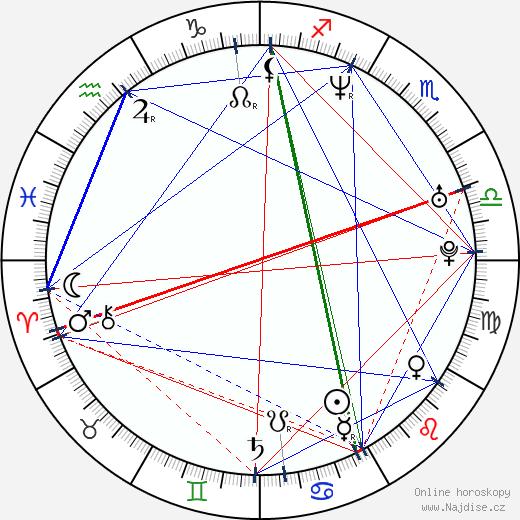 Ali Landry wikipedie wiki 2020, 2021 horoskop