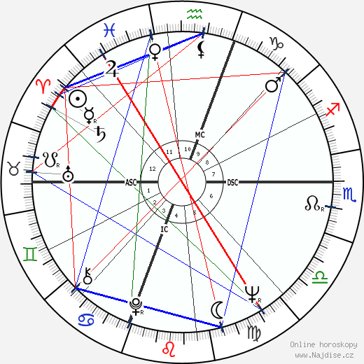 Ali MacGraw wikipedie wiki 2018, 2019 horoskop