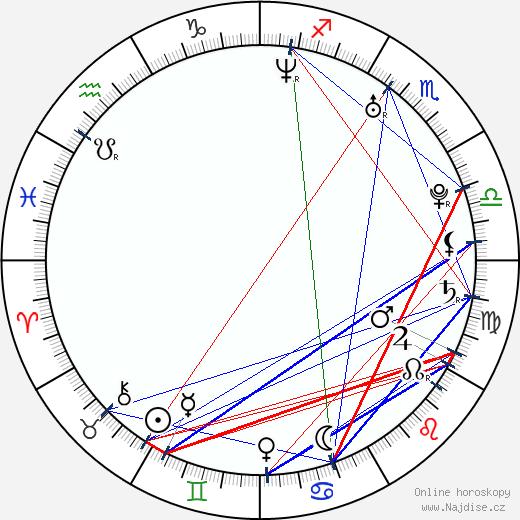 Ali Zafar wikipedie wiki 2018, 2019 horoskop