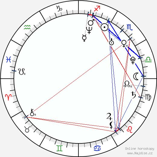 Alican Yarka wikipedie wiki 2019, 2020 horoskop