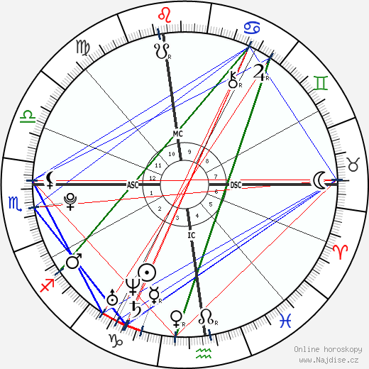 Alice Ann Haefeli wikipedie wiki 2018, 2019 horoskop