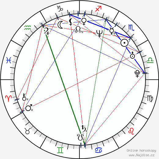 Alice Bendová wikipedie wiki 2020, 2021 horoskop
