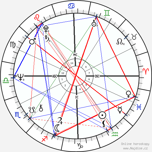 Alice Cooper wikipedie wiki 2019, 2020 horoskop