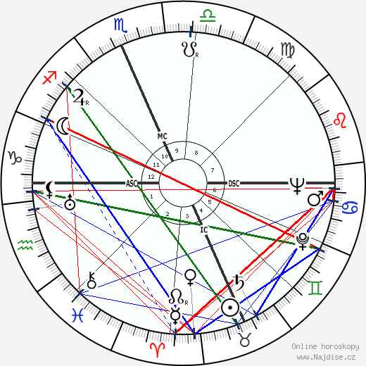 Alice Faye wikipedie wiki 2018, 2019 horoskop