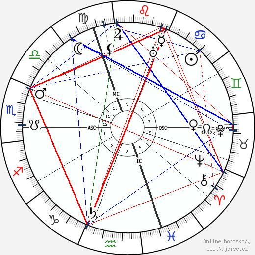 Alice Guy Blaché wikipedie wiki 2018, 2019 horoskop