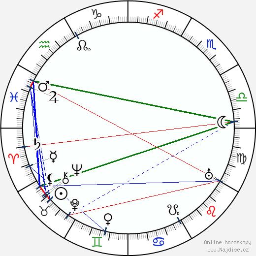 Alice Masaryková wikipedie wiki 2019, 2020 horoskop