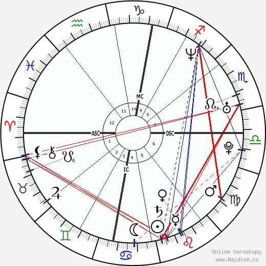 Alice Taglioni wikipedie wiki 2018, 2019 horoskop