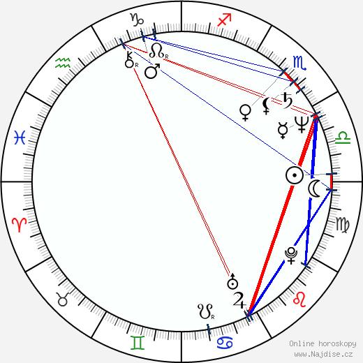 Alice Visconti wikipedie wiki 2019, 2020 horoskop