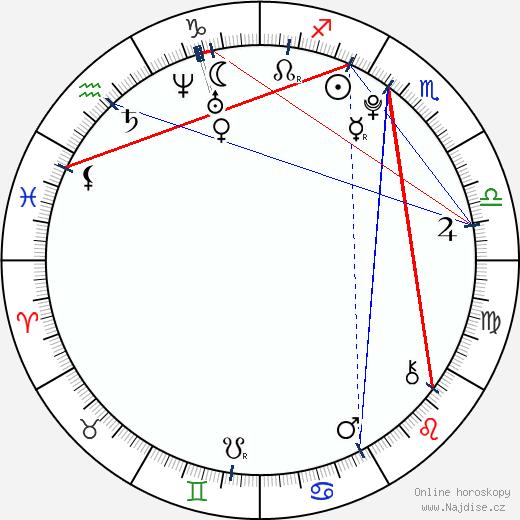Alicia Boratyn wikipedie wiki 2018, 2019 horoskop