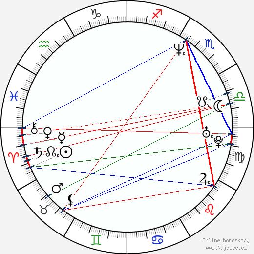 Alicia Coppola wikipedie wiki 2020, 2021 horoskop