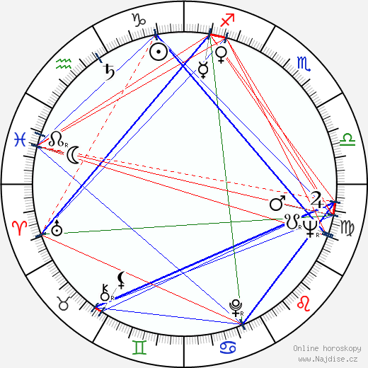 Alicia Nash wikipedie wiki 2020, 2021 horoskop