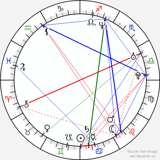 Alicia Goranson wikipedie wiki 2019, 2020 horoskop