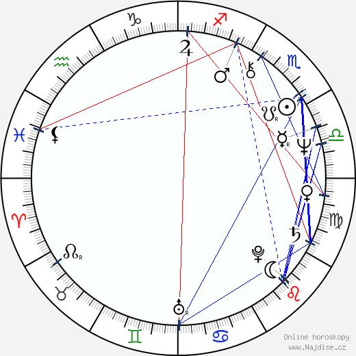 Alicja Jachiewicz wikipedie wiki 2018, 2019 horoskop