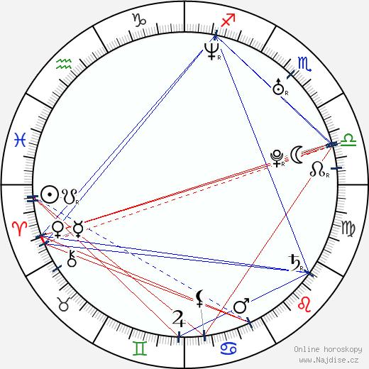 Alina Andrei wikipedie wiki 2020, 2021 horoskop