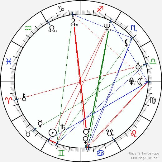 Alison Eastwood wikipedie wiki 2017, 2018 horoskop