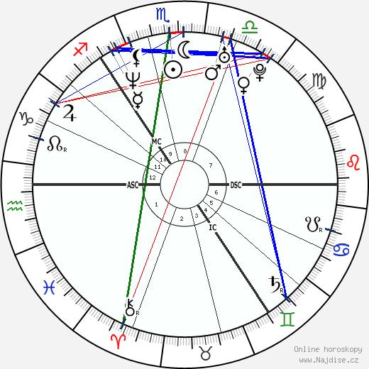 Alison Lesley Sheppard wikipedie wiki 2018, 2019 horoskop
