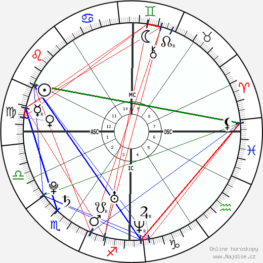 Alizée wikipedie wiki 2017, 2018 horoskop
