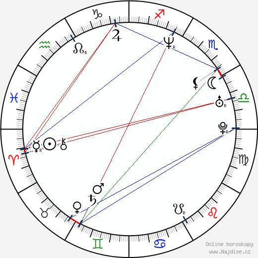 Aljona Babenko wikipedie wiki 2018, 2019 horoskop