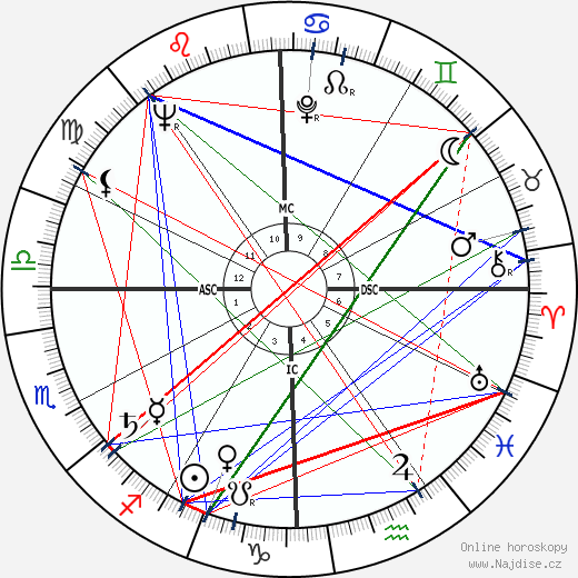 Allan Verne Cox wikipedie wiki 2019, 2020 horoskop