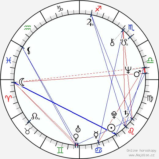 Allen Doyle wikipedie wiki 2018, 2019 horoskop
