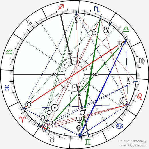 Allen Dulles wikipedie wiki 2019, 2020 horoskop