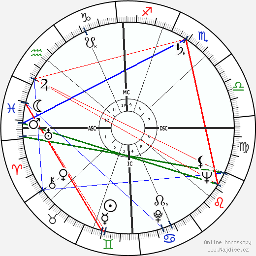 Allen Ginsberg wikipedie wiki 2019, 2020 horoskop
