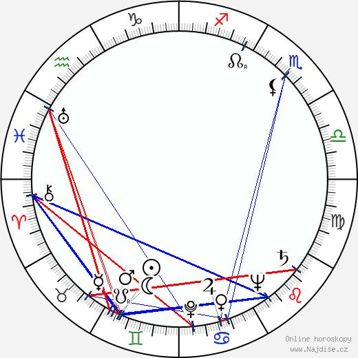Allen Joseph wikipedie wiki 2020, 2021 horoskop