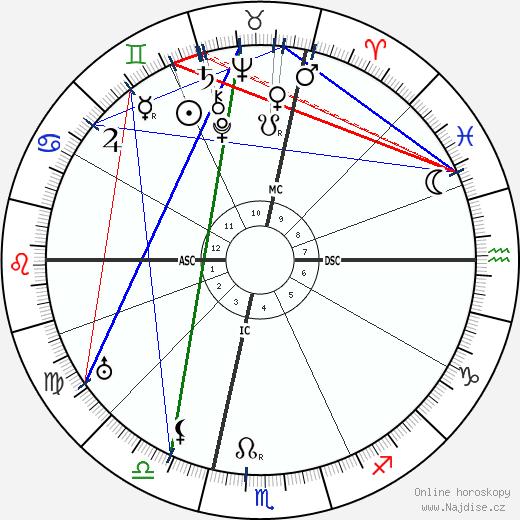 Allen Roy Dafoe wikipedie wiki 2018, 2019 horoskop