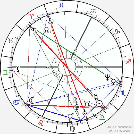 Allessandro Safina wikipedie wiki 2018, 2019 horoskop