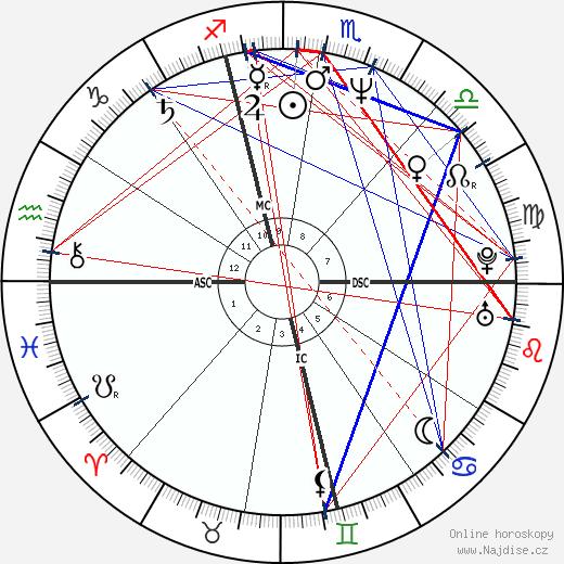Allison Janney wikipedie wiki 2019, 2020 horoskop
