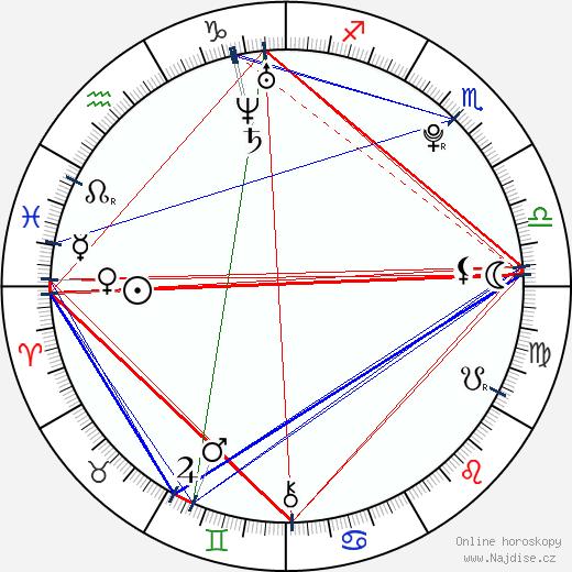 Allison Stokke wikipedie wiki 2019, 2020 horoskop