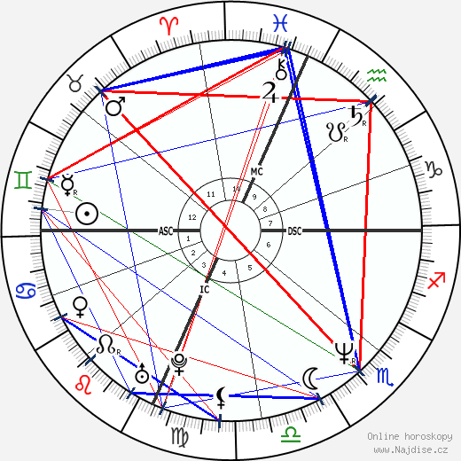 Ally Sheedy wikipedie wiki 2018, 2019 horoskop