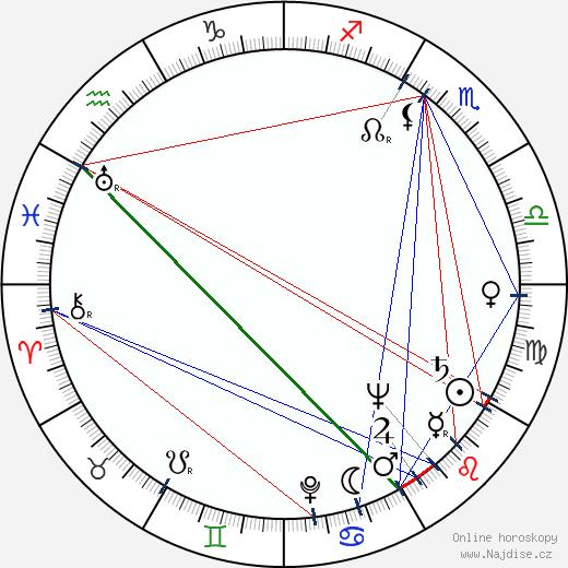Alma Beltran wikipedie wiki 2018, 2019 horoskop