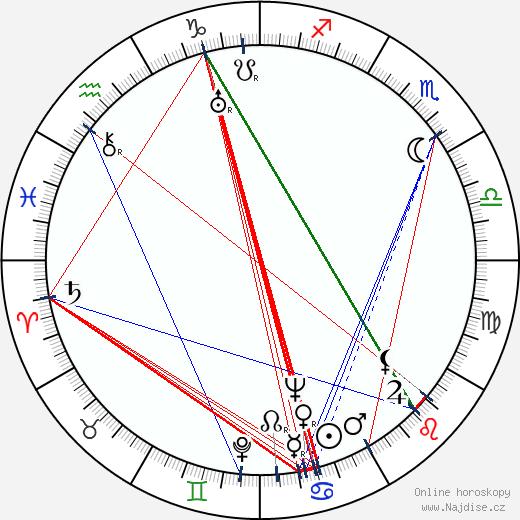 Almos Maattola wikipedie wiki 2019, 2020 horoskop