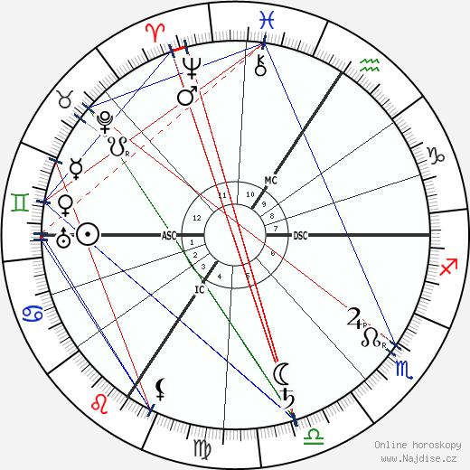 Alois Alzheimer wikipedie wiki 2018, 2019 horoskop