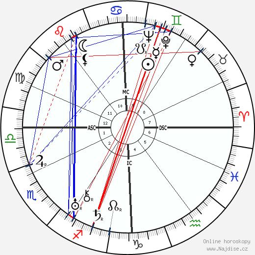 Alois Burian wikipedie wiki 2017, 2018 horoskop