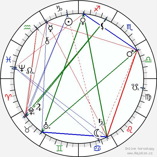 Alois Charvát wikipedie wiki 2018, 2019 horoskop