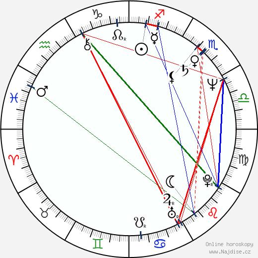 Alois Ditrich wikipedie wiki 2020, 2021 horoskop