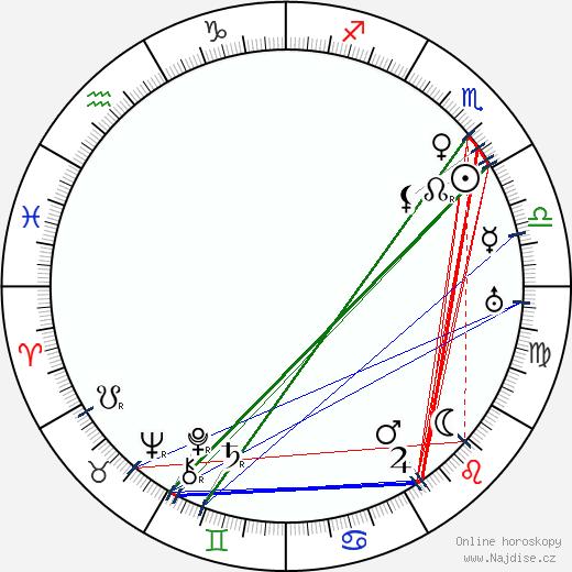 Alois Dvorský wikipedie wiki 2020, 2021 horoskop