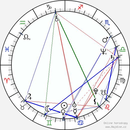Alois Hadamczik wikipedie wiki 2018, 2019 horoskop