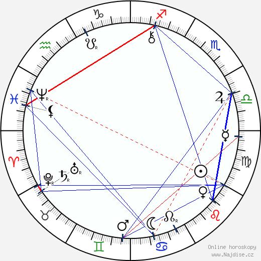 Alois Jirásek wikipedie wiki 2020, 2021 horoskop
