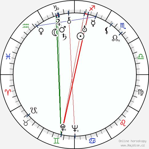 Alois Mecera wikipedie wiki 2020, 2021 horoskop